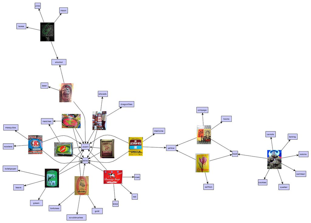 organic tag viz graph layout | all images tagged with