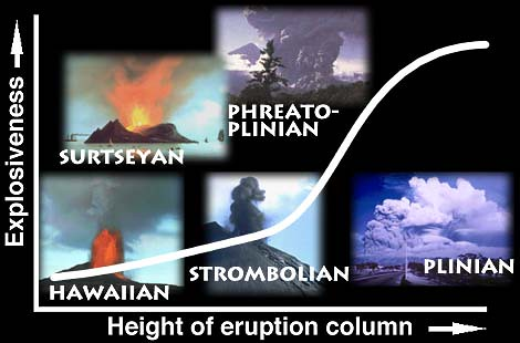 Volcano Types Diagram