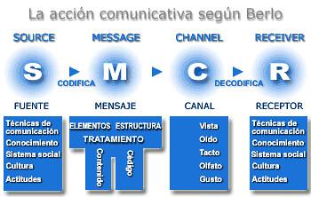 David K Berlo Proceso De La Comunicacion Humana Joselias
