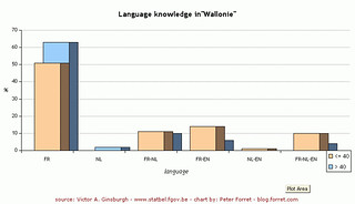 Language knowledge in Wallonie | by Peter Forret