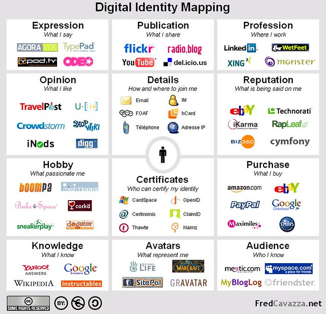 All sizes | Digital Identity Mapping | Flickr - Photo Sharing!