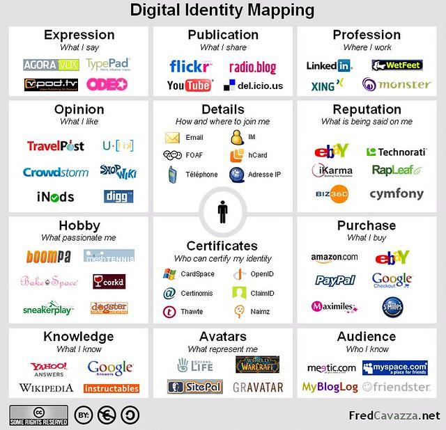 Image result for digital identity