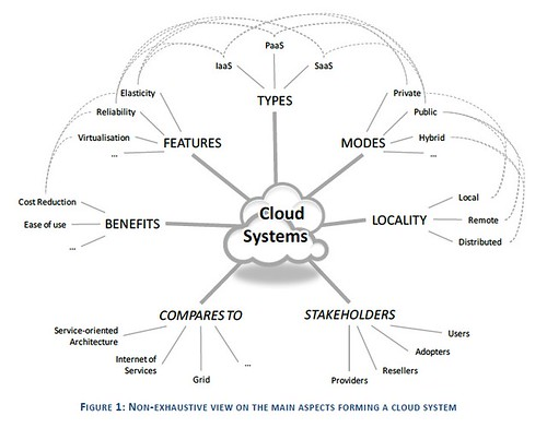 Cloud Systems | by Cea.