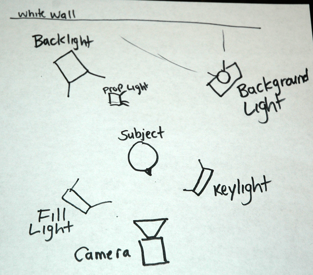 Miraculous 3 Point Lighting Overhead Diagram I Sketched This Diagram Flickr Wiring 101 Vieworaxxcnl