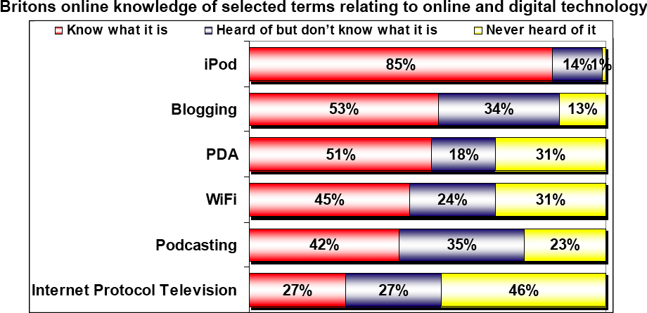 British knowledge of technology terms