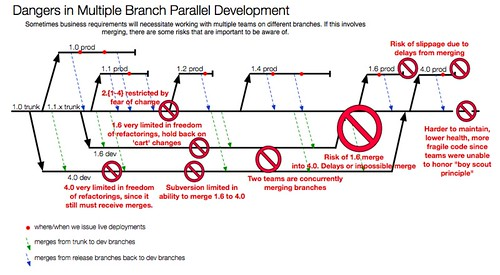 branch-and-merge-problems-2 | by JAWspeak