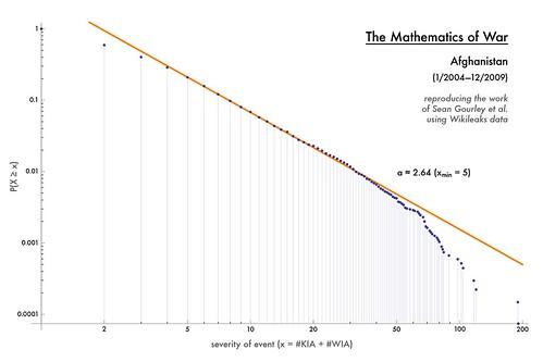 The Mathematics of War: Afghanistan