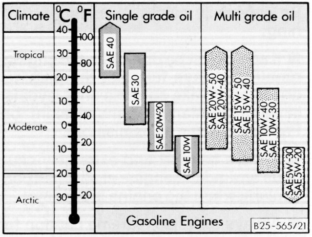 Oil Weight Chart >> Vanagon Oil Weight Chart Pick Viscosity By Operating Tempe