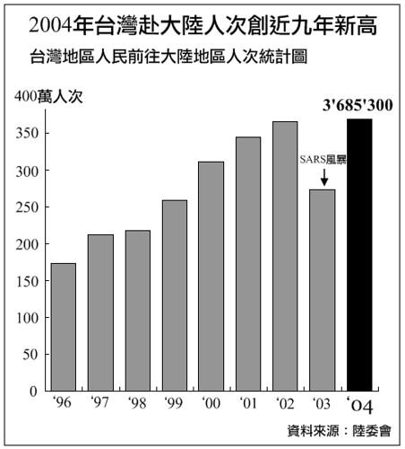 2004年台灣赴大陸人次創近九年新高