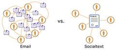 email-vs-socialtext-20050320