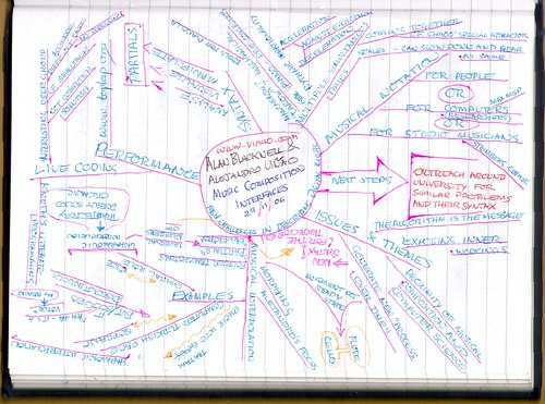 Mindmap from Alan and Alejandro's talk | by dumbledad