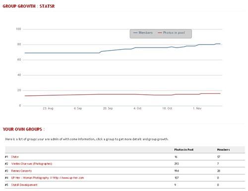Statsr Premium - Statistics for groups owner
