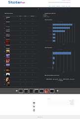 Detailled stats for one day - http://statsr.net