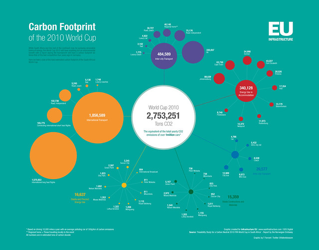 Carbon Footprint of the World Cup