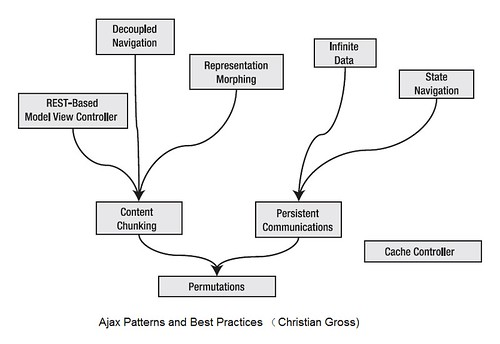 Ajax Patterns and Best Practices (Christian Gross)