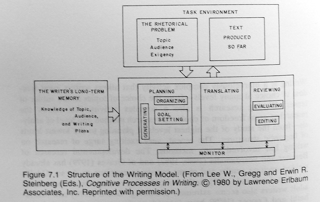 Cognitive Process Model, p  208 (from 1981) | Hayes, John R
