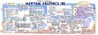 Agenda chart for Meeting Graphics 101 workshop | by ChristinaMerk