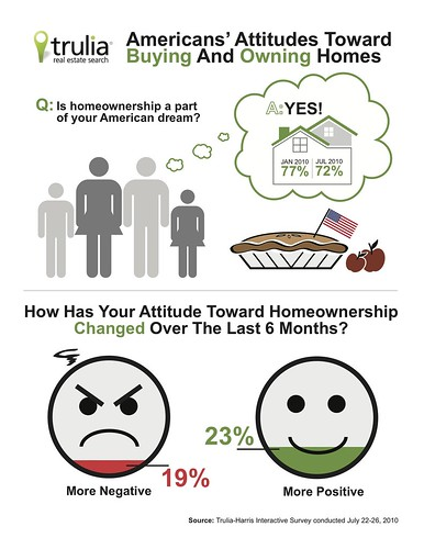 Trulia.com American Attitudes Toward Buying and Owning Homes | by truliavisuals