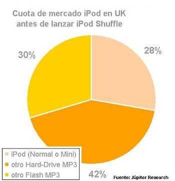 ipod_market