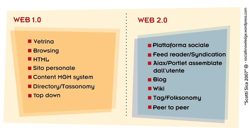 Web 1.0 vs Web 2.0 | Emanuele Scotti | Flickr