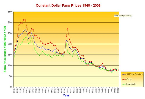 Real Farm Prices 1940 - 2006 | by Peter Schaeffer