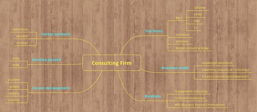 Consulting Firm | by ricky.zhu