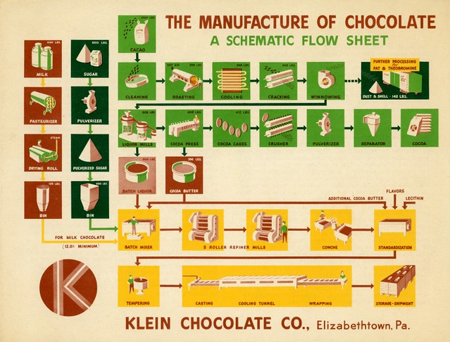 The Manufacture of Chocolate: A Schematic Flow Sheet, Klein Chocolate Company, Elizabethtown, Pa.