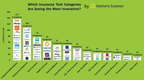 @VentureScanner = 10 visuals to explain #Insurtech | by Minh Q. Tran