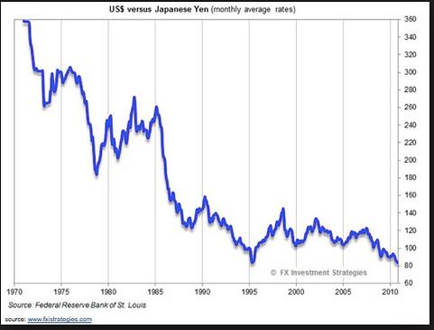 long term dollar chart