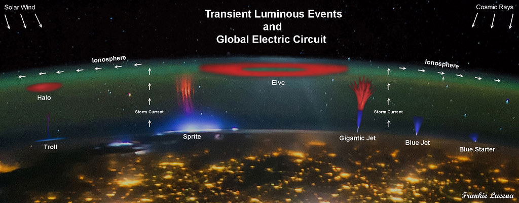 Global Electric Circuit and Transient Luminous Events