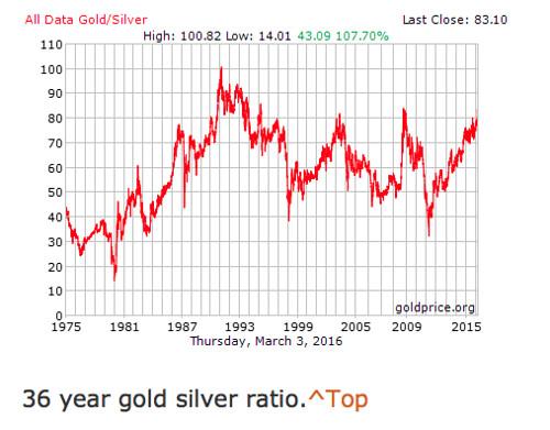 gold silver spread