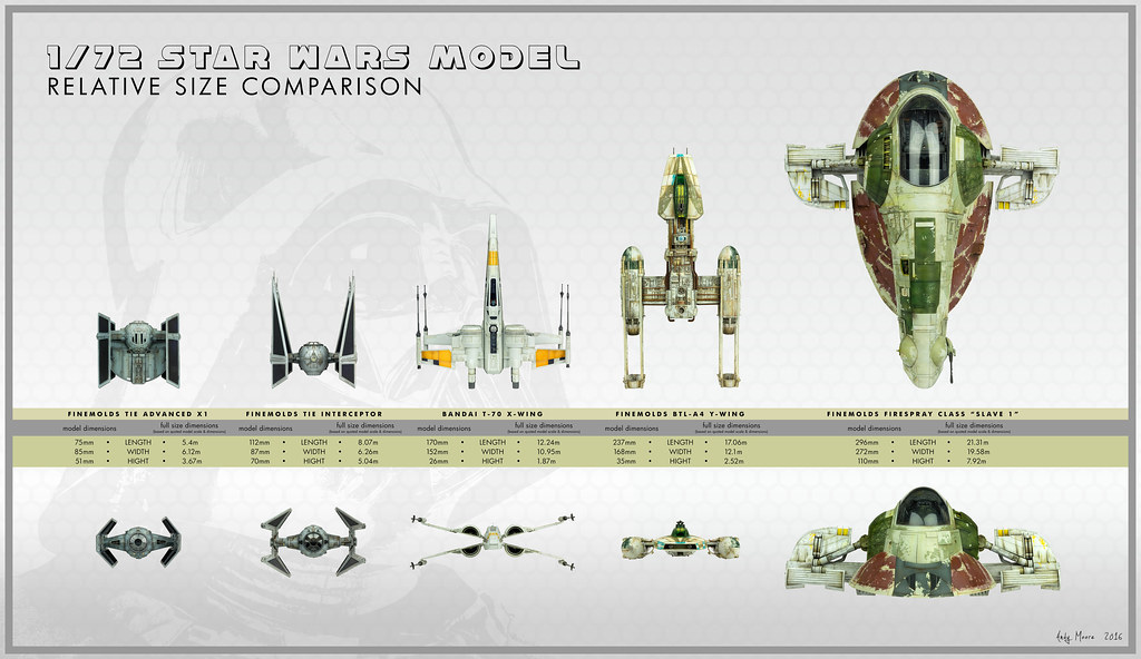 Star Wars model relative size comparison | A scale and size