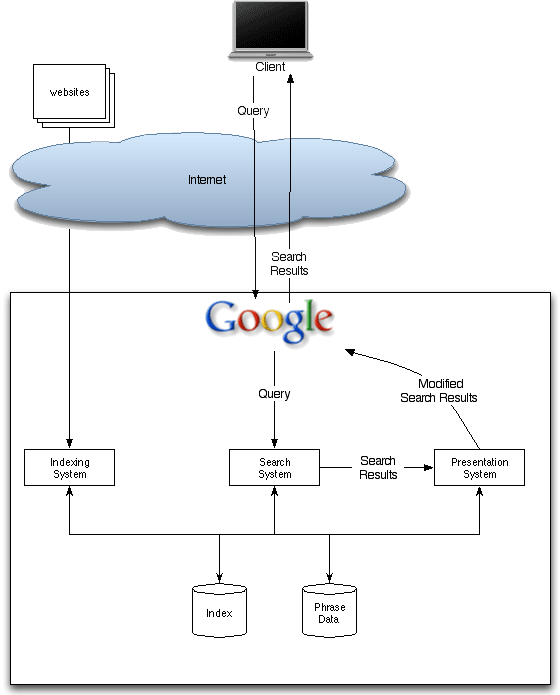 Google search diagram