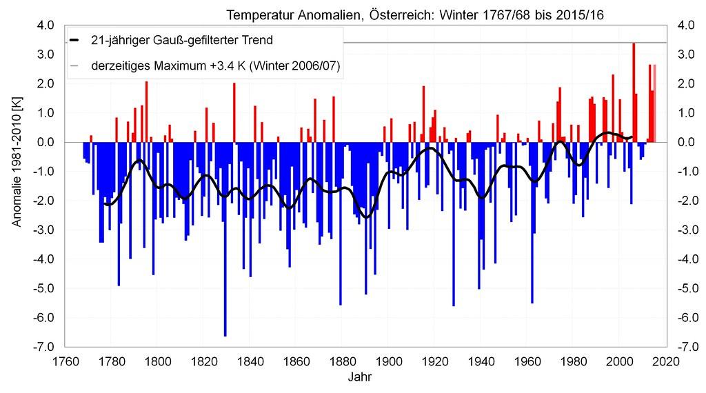 Extrem kalte Winter werden seltener, milde Winter häufiger: Dargestellt ist die Abweichung aller Winter im Vergleich zum aktuell gültigen Klimamittel 1981-2010. Die Trendlinie (schwarz) zeigt den in den letzten Jahren steigenden Trend zu wärmer