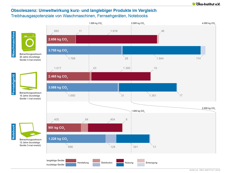 Umweltwirkungen kurz- und langlebiger Produkte im Vergleich