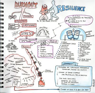Sketchnotes: Burnout et résilience