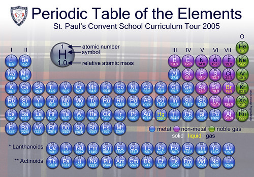 Periodic Table - final version | by denn