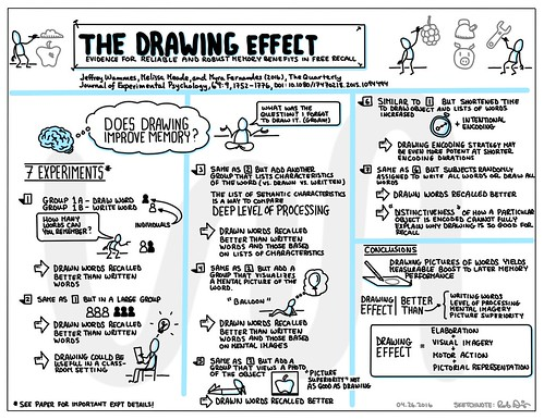 The Drawing Effect | by Rob Dimeo