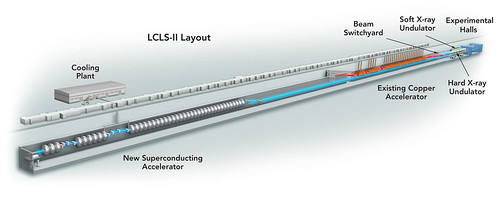 LCLS/LCLS-II Design | by SLAC National Accelerator Laboratory