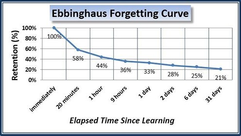 Image result for forgetting curve