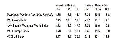 keppler valuations