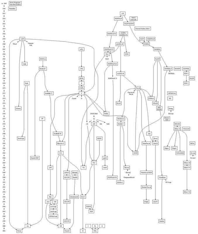 Programmiersprachen-Stammbaum