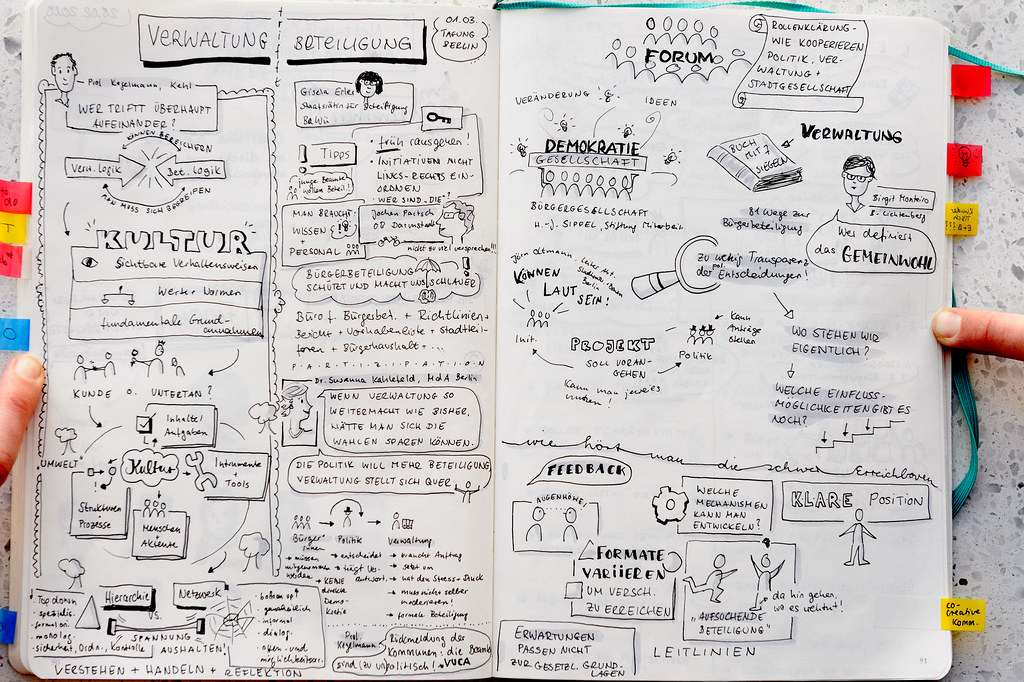 Graphic Recording von Svenja Mix