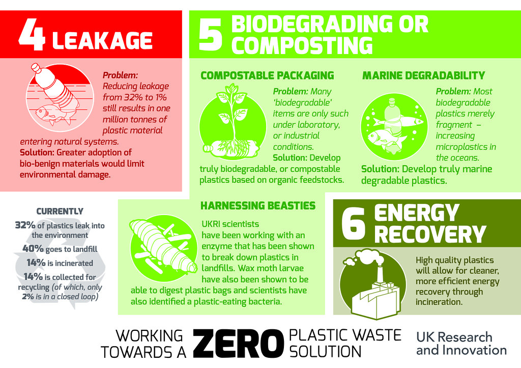 Zero Plastic Waste Infographic | NERC Science | Flickr
