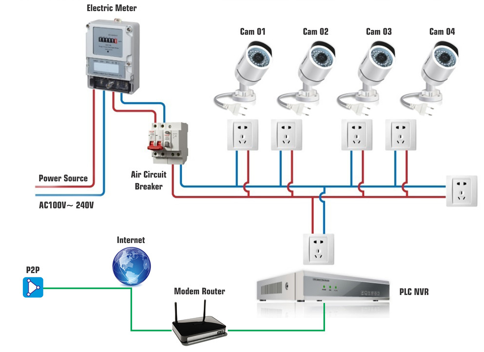 Hd Network Cctv Camera Wiring Installation In Dubai
