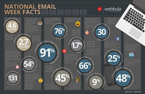 Webbula   National Email Week Infographic   by WebbulaData