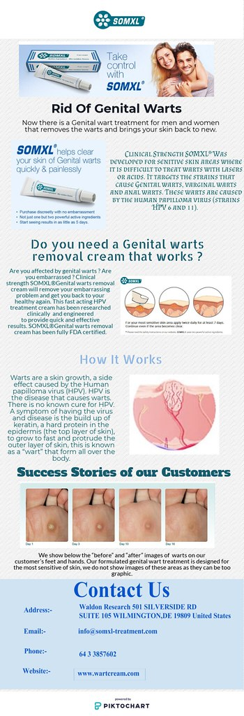 Genital Wart Remover | Wartcream | Warts are a skin growth