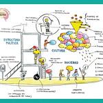 El panorama de la gestión cultural