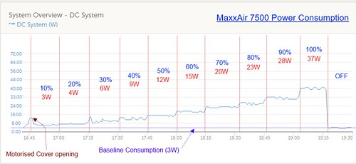 Maxxair Power Consumption | by MoominsOnSafari