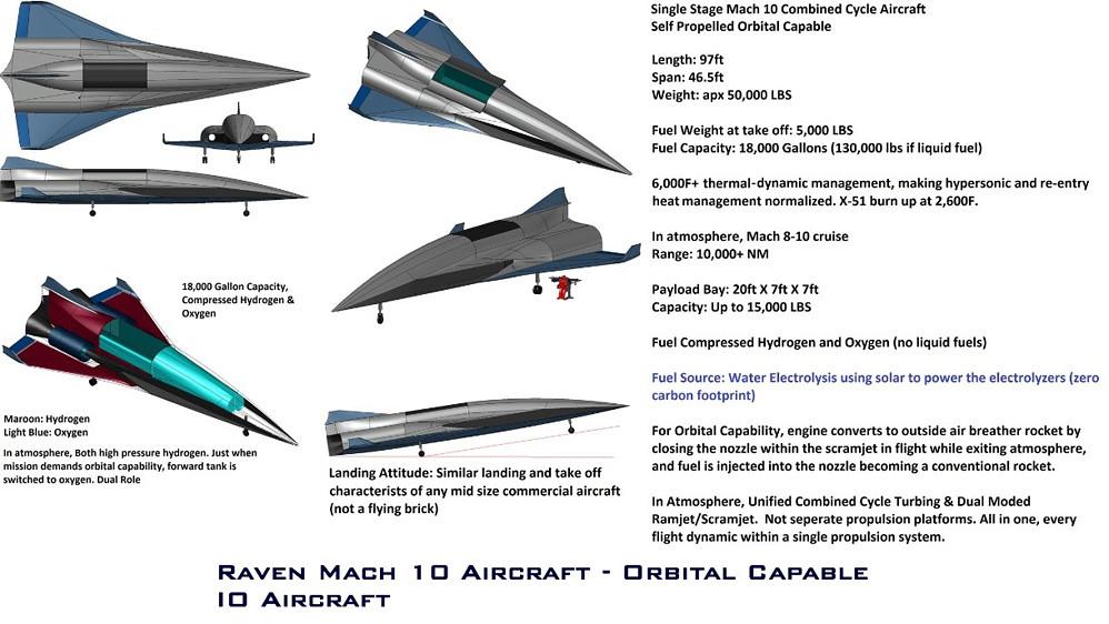 Hypersonic Aircraft and Hypersonic Missiles, Scramjets, Tu